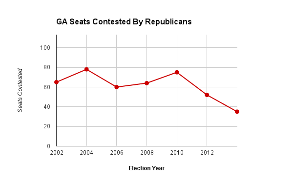Seats Challenged by Republicans