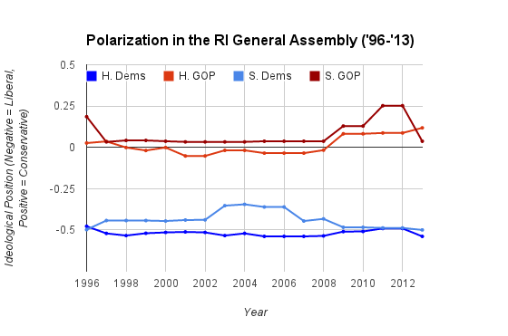 RI Polarization '13 graph