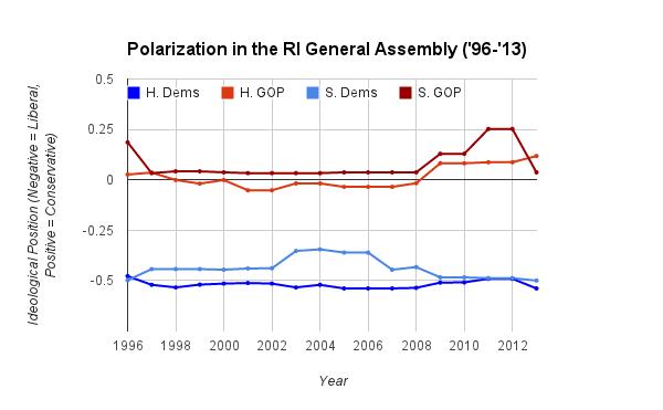 RI Polarization '13 graph