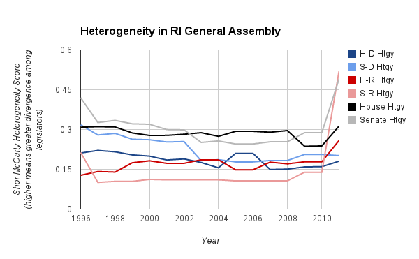 Heterogeneity in the RI GA