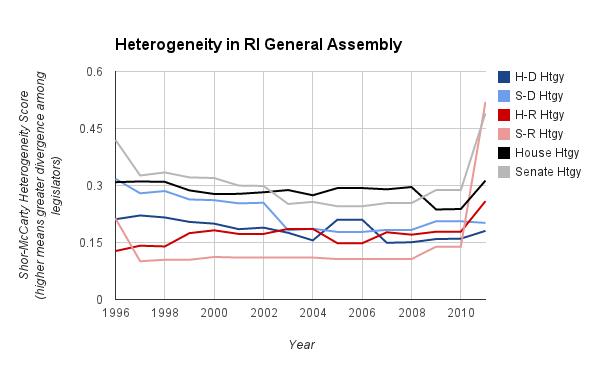 Heterogeneity in the RI GA