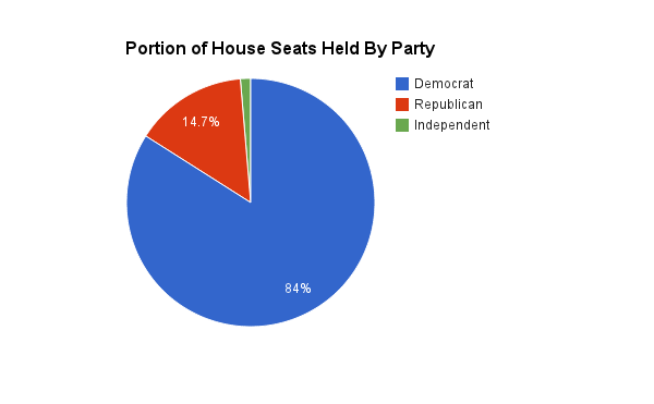 2014 Portion of RI House Seats by Party