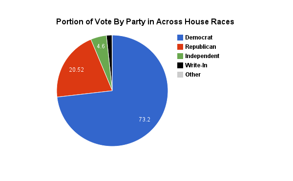 Portion of Party Votes Across All 2014 RI House Elections