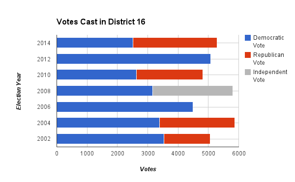 District 16 votes