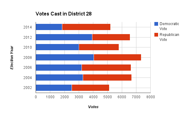 HD28 Votes