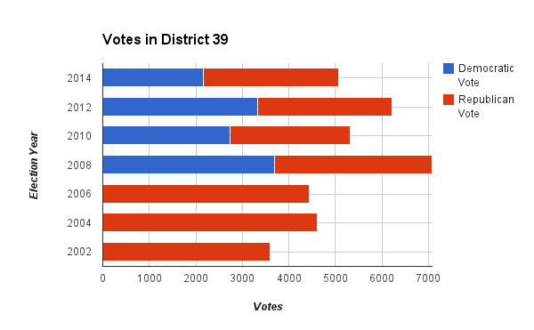 Graph of votes from House District 39