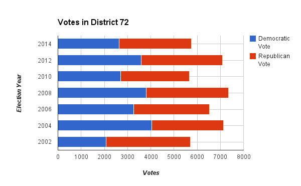 House District 72 Votes