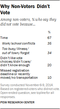 Pew Nonvoters