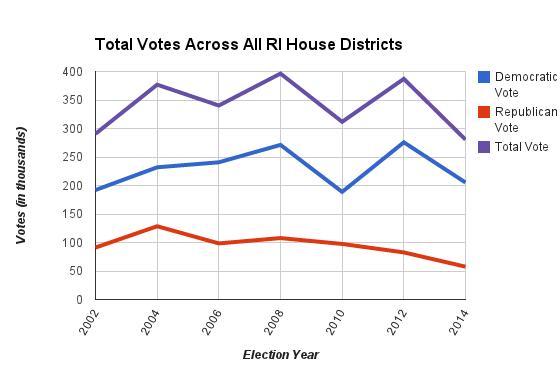 Graph of RI House Vote Totals