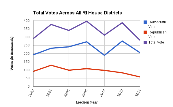 Graph of RI House Vote Totals