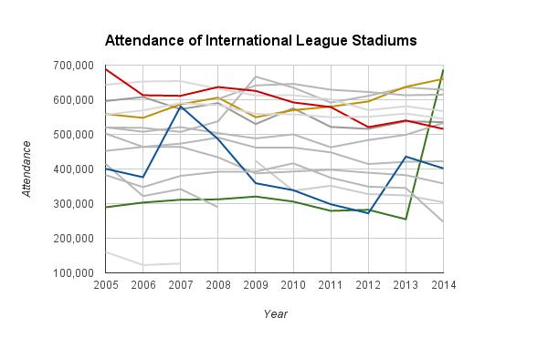 IL Attendance