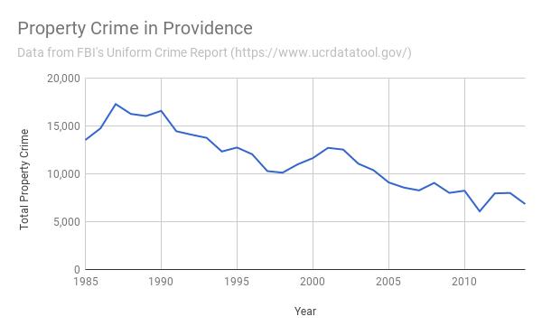 Property Crime in Providence 1985-2014