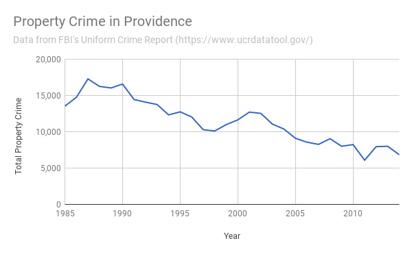 Property Crime in Providence 1985-2014