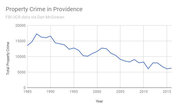 Property Crime in Providence 1985-2016