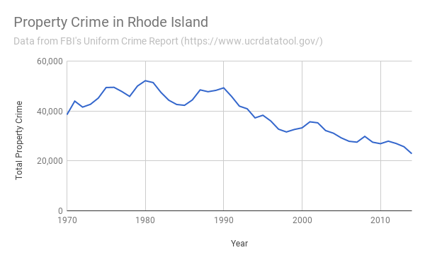 Property Crime in Rhode Island 1970-2014