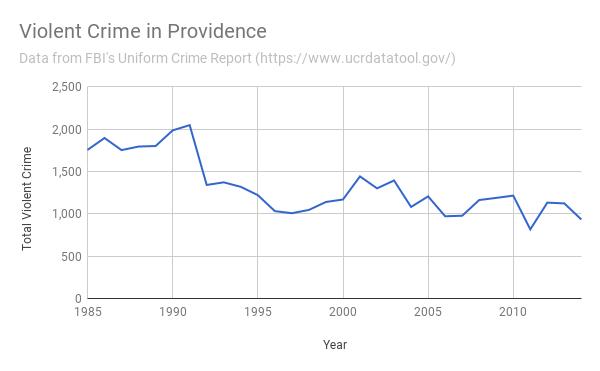 Violent Crime in Providence 1985-2014