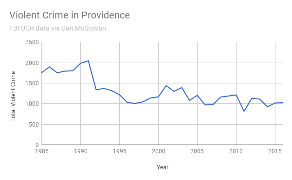 Violent Crime in Providence 1985-2016
