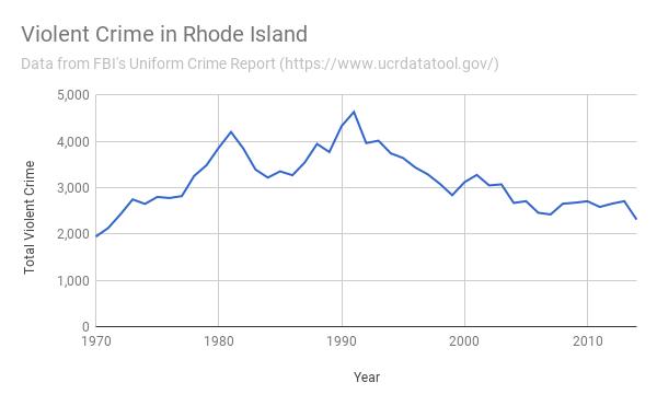Violent Crime in RI 1970-2014