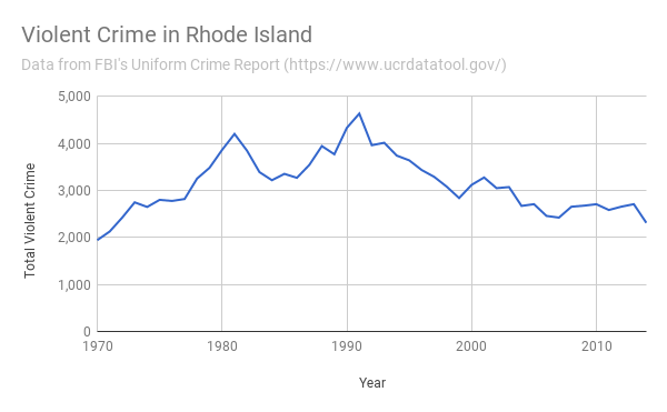 Violent Crime in RI 1970-2014