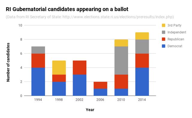 Number of gubernatorial candidates by year