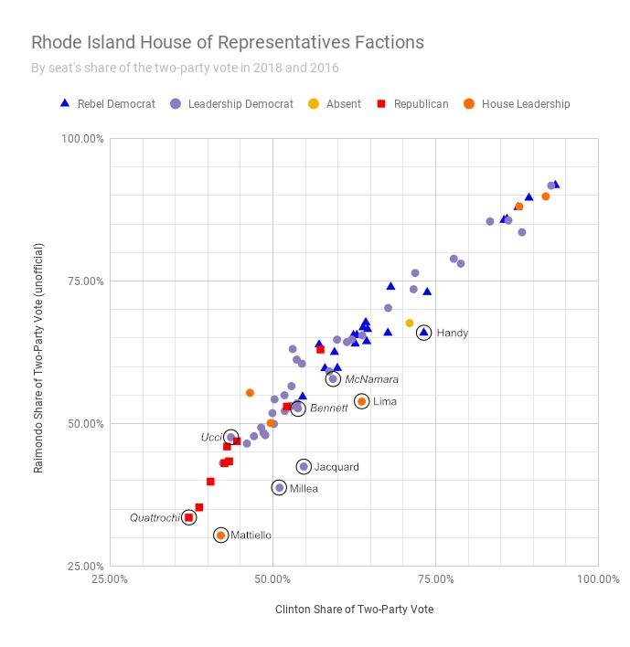 Rhode Island House of Representatives Factions - Cranston