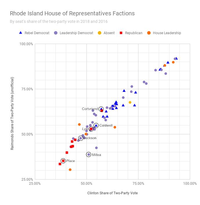 Rhode Island House of Representatives Factions - Flips