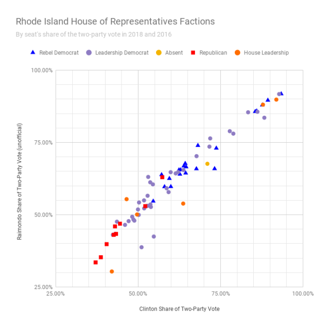 Rhode Island House of Representatives Factions