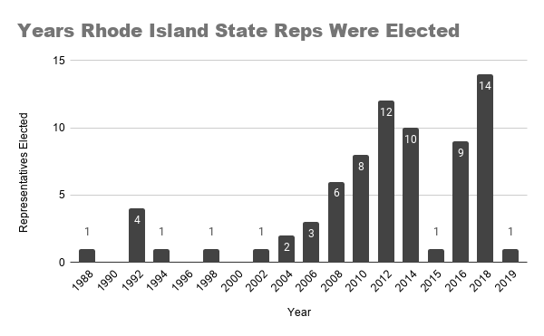 Years Rhode Island State Reps Were Elected