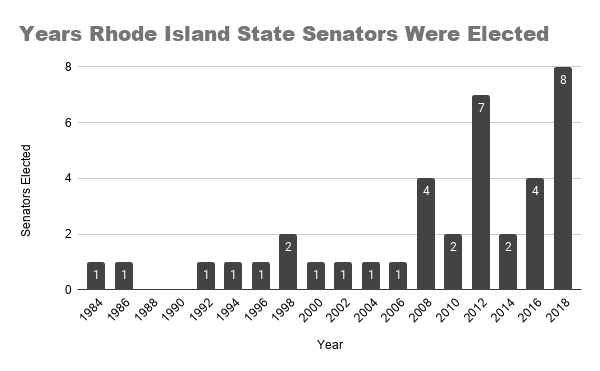 Years Rhode Island State Senators Were Elected