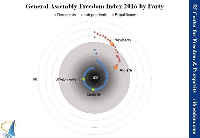freedom-index-spiral-2016