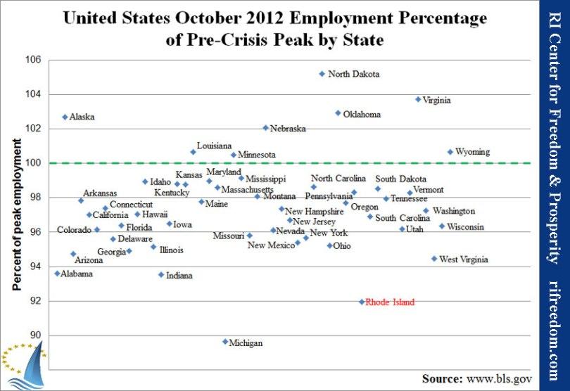 US-employmentpercofpeak-1012